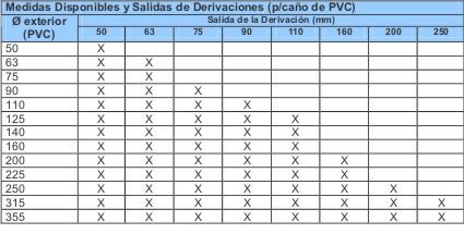 Compa ia h drica argentina for Medidas de tubos de pvc